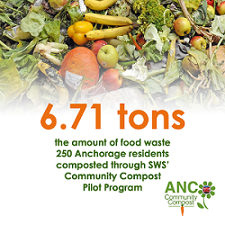 6.71 tons food waste composted through Community Compost